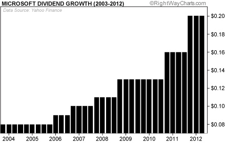Microsoft Dividend Growth