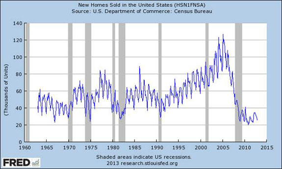 Graph of New Homes Sold in the United States