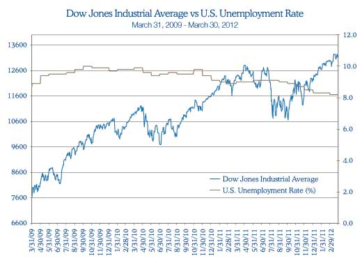 Dow Jones Industrial Average vs. U.S. Unemployment Rate