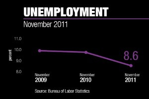 Unemployment Rate Drops To 8.6 Percent In November