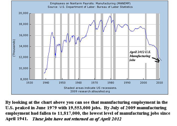 Employees on Nonfarm Payrolls: Manufacturing