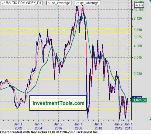 Baltic Dry Index D1