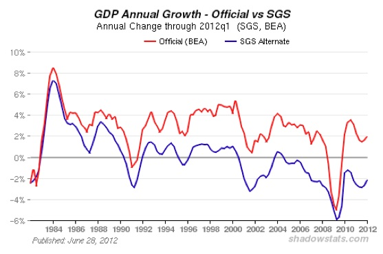 GDP Annual Growth