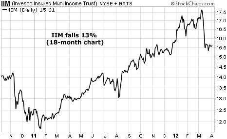 IIM Falls 13%