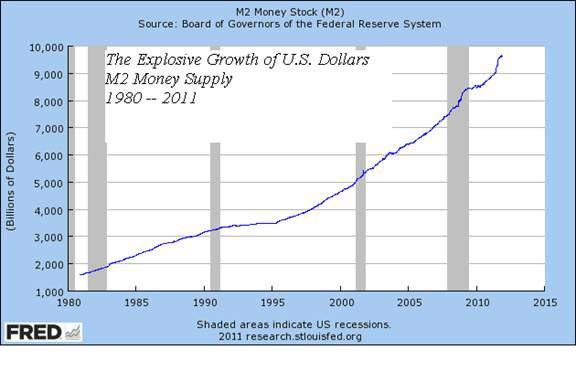M2 Money Stock