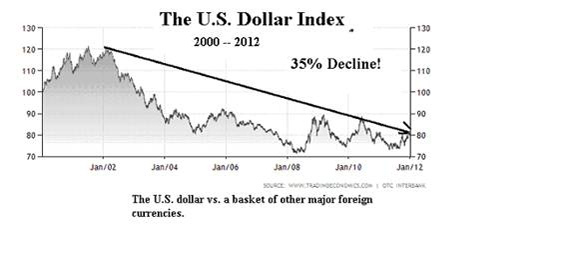 The U.S. Dollar Index