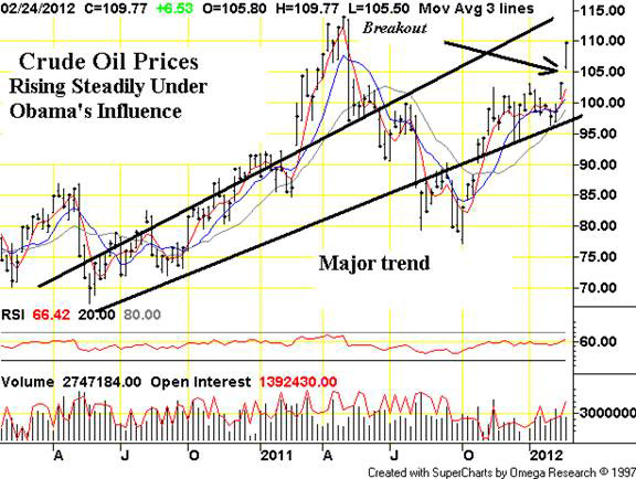 Crude Oil Prices Rising Steadily under Obama's Influence
