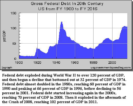 Gross Federal Debt In 20th Century
