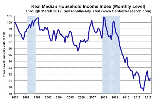 Real Median Household Income Index