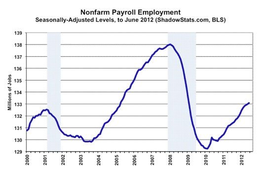 GNon-Farm Payroll Employment