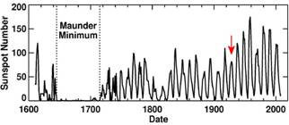 Chart: Sunspot Number