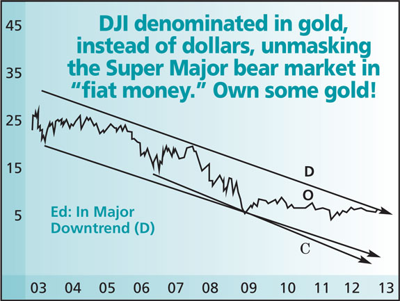 DJI in Gold Instead of Dollars