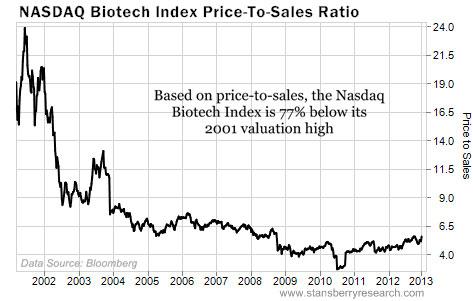 The Nasdaq Biotech Index is 77% Below Its Valuation High