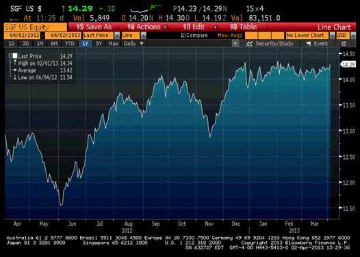 The Singapore Fund, Inc.