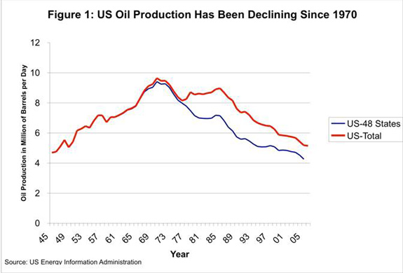 US Oil roduction Has Been Declining Since 1970