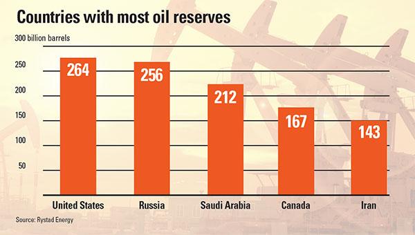 chart: oil reserves