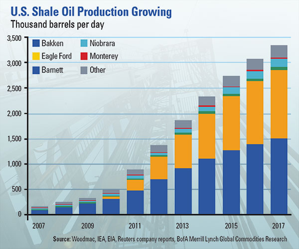 chart: US shale